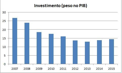 Investimento