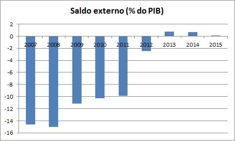 saldo externo_ok