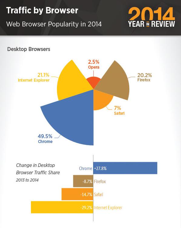 Principal browser utilizado em 2014 por quem acede ao Pornhub.