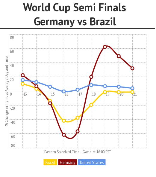 Evolução do tráfego no site durante o jogo Alemanha 7 - 1 Brasil.