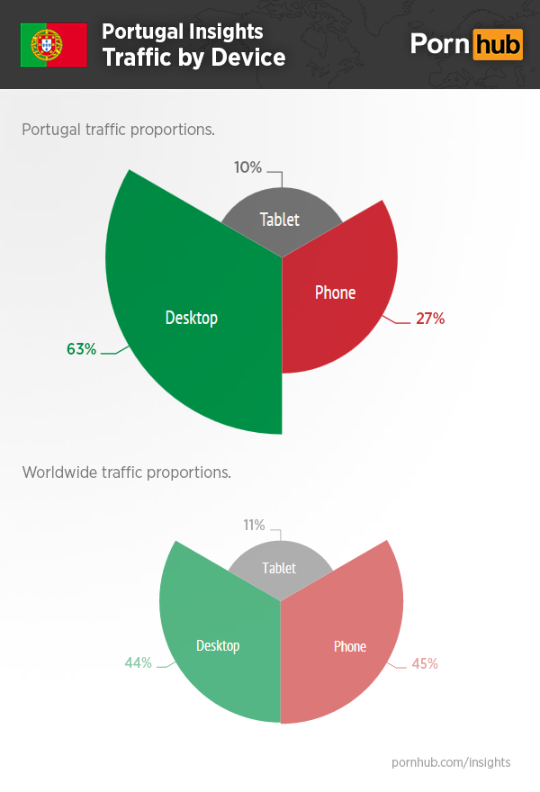 pornhub-portugal-insights-device-traffic