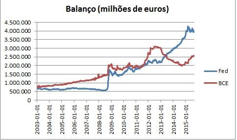 Balanço Fed e BCE