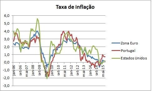 Inflação Fed e BCE