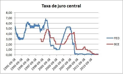 Juros Fed e BCE