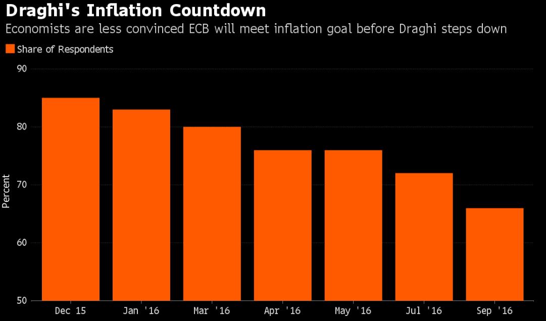 Expectativas de inflação_bloomberg